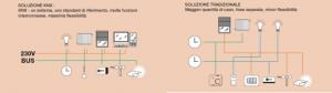 esempio-impianto-domotica-KNX